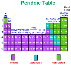 Chart Of Metals Nonmetals And Metalloids Pin By Patricia Estilette On Metals Elements And Such