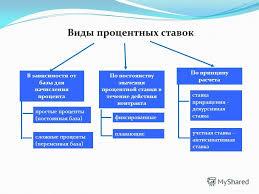 Презентация на тему МИНИСТЕРСТВО ФИНАНСОВ ПРАВИТЕЛЬСТВА  5 Виды процентных