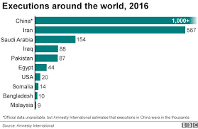 Death Penalty Global Executions Fall 37 Since 2015