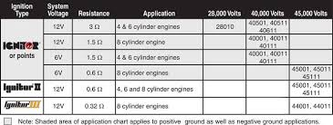 flame thrower ignition coil application chart coil application chart