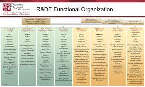 Stanford University Organizational Chart Organizational Structure Stanford R De