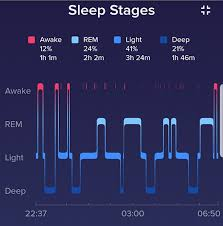 Ideal Sleep Cycle Chart Fitbits New Sleep Tracking A Month Testing The Alta Hr