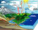 cycle of rain and evaporation