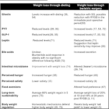 Sleeve Surgery Weight Loss Chart Table 2 From Potential Mechanisms Mediating Sustained Weight