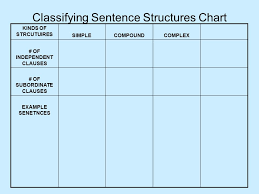 Grammar Structure Chart Classifying Sentence Structures Chart Kinds Of Strcutuires