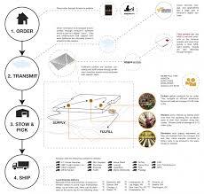 Amazon Fulfillment Process Visual Ly