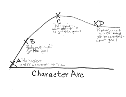 character arc writing centers writing prompts and language arts character arc