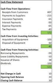 6 Statement Of Cash Flows Direct Method Payroll Slip