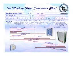 Ashrae Merv Rating Chart Choosing The Right Filter Machado Environmental