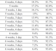 Miscarriage Rates By Week Of Pregnancy Chart Risk For Miscarriage By Week Chart Miscarriage Risk By Week