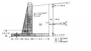 Small Picture Gravity Wall Design Example Unbelievable Eurocode Retaining Stem 2