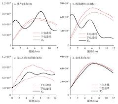 流动商贩的空间分布特征及与正规商业的分布关系基于距离测度方法的数量研究