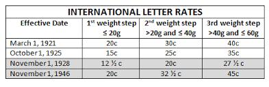 Netherlands Postal History International Letter Rates