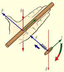 Реферат Магнитное поле ru Правило левой руки и правило буравчика