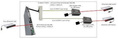 the enable it 8916 16 port gigabit extended ethernet dslam enable it 8916 dslam wiring
