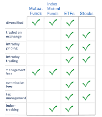 Compare Mutual Funds Chart Comparing Etfs To Mutual Funds Ishares Blackrock