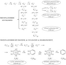 Enhancement Of Propene Oligomerization And Aromatization By