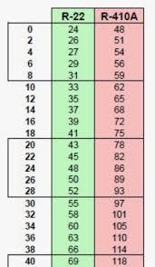 410a Pt Chart Dupont Pt Chart R410a Www Bedowntowndaytona Com