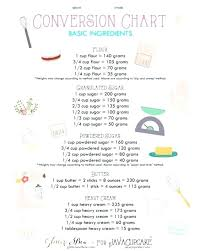 Culinary Math Conversion Chart 1 6 Cup To Tablespoons Math Kitchen Unit Conversion Chart
