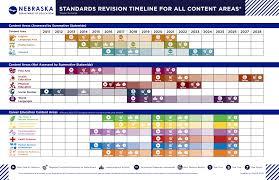 Content Area Standards Nebraska Department Of Education