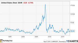The History Of United States Steel Stock Nasdaq