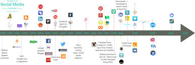 Picture Timeline Timeline Of Social Media 2017 Books Are Social