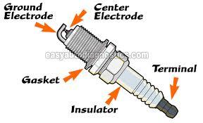 Part 1 When Should I Replace The Spark Plugs 2 4l Cobalt