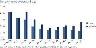 Population Bar Chart C Ielts Writing Task 1 Samples