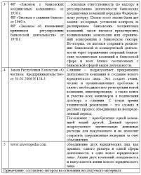 Практика процесса слияний и поглощений в Казахстане преимущества  Подходы к определению категории слияния и поглощения по западному и казахстанскому законодательству