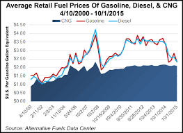 Cng Vehicle Industry Charts Fueling Engine Advances 2016