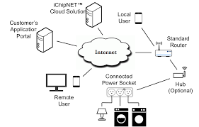 block diagram of router the wiring diagram wifi block diagram vidim wiring diagram block diagram