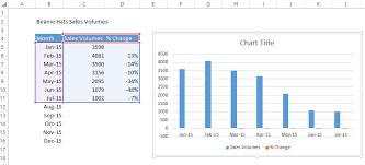 Chart To Show Percentage Increase Formula Friday Use The Standard Percentage Change Formula