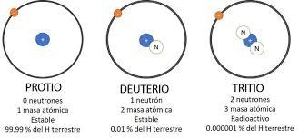 """Operador Nuclear on Twitter: """"TECNOLOGÍA DE FUSIÓN NUCLEAR Con la  tecnología actual, la reacción de fusión más factible es entre deuterio (D)  y tritio (T), que son dos isótopos del hidrógeno, el"""