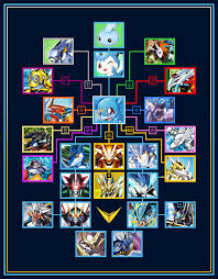 Veemon Evolution V Mon Wikimon The 1 Digimon Wiki
