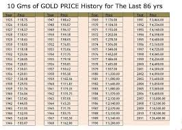 30 Year Gold Chart 30 Years Of Gold Chart For The Day