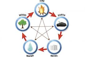 Chinese Medicine Five Elements Chart What Chinese Element Am I Lovetoknow