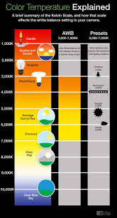 Led Lamp Color Temperature Chart Color Temp Chart Photography Tutorials Camera Settings