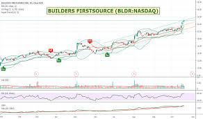 Kc Millwork Trim Chart Bldr Stock Price And Chart Nasdaq Bldr Tradingview