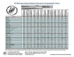 Tygon 2375 Chemical Compatibility Chart 31 Systematic Cpvc Chemical Compatibility Chart
