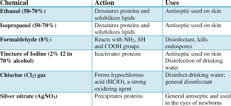 2 Common Antiseptics And Disinfectants Download Table
