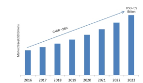 Proximity Marketing Proximity Marketing Market Analysis 2019 2023 Global Trends Key