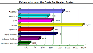 Heating Fuel Cost Comparison Chart How To Calculate Heat Pump Cop Nordic Heat Pumps
