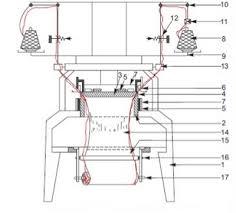 Flow Chart Of Knitting Flow Chart Of Yarn Path For Circular Knitting Machine