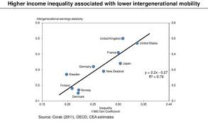 Is Higher Income Inequality Associated With Lower