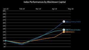 Blocktown Capital Index Chart
