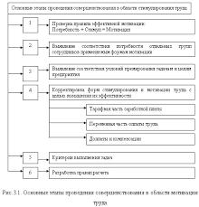 Совершенствование методов стимулирования труда com Опишем указанные этапы более подробно
