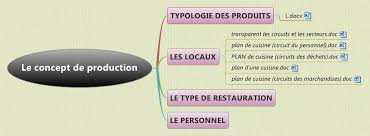 Le Concept De Production Xmind Mind Mapping Software