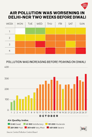 Pollution Levels In Delhi Had Been On A Rise In October