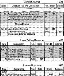 Income Summary Chart Of Accounts Closing Entries