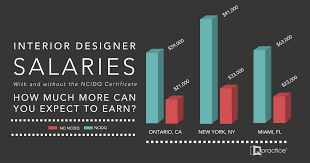 interior designer salaries what can you earn with the ncidq certificate